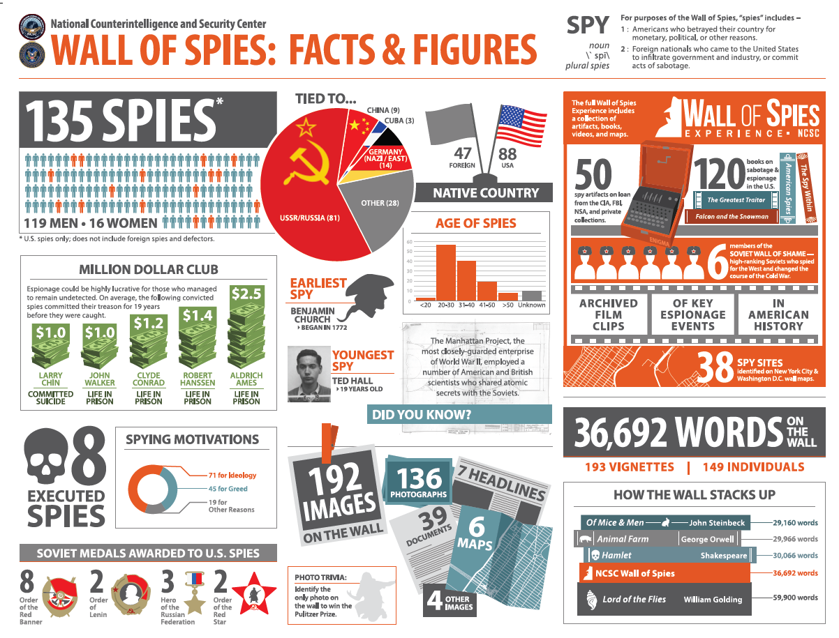Wall of Spies Infographic